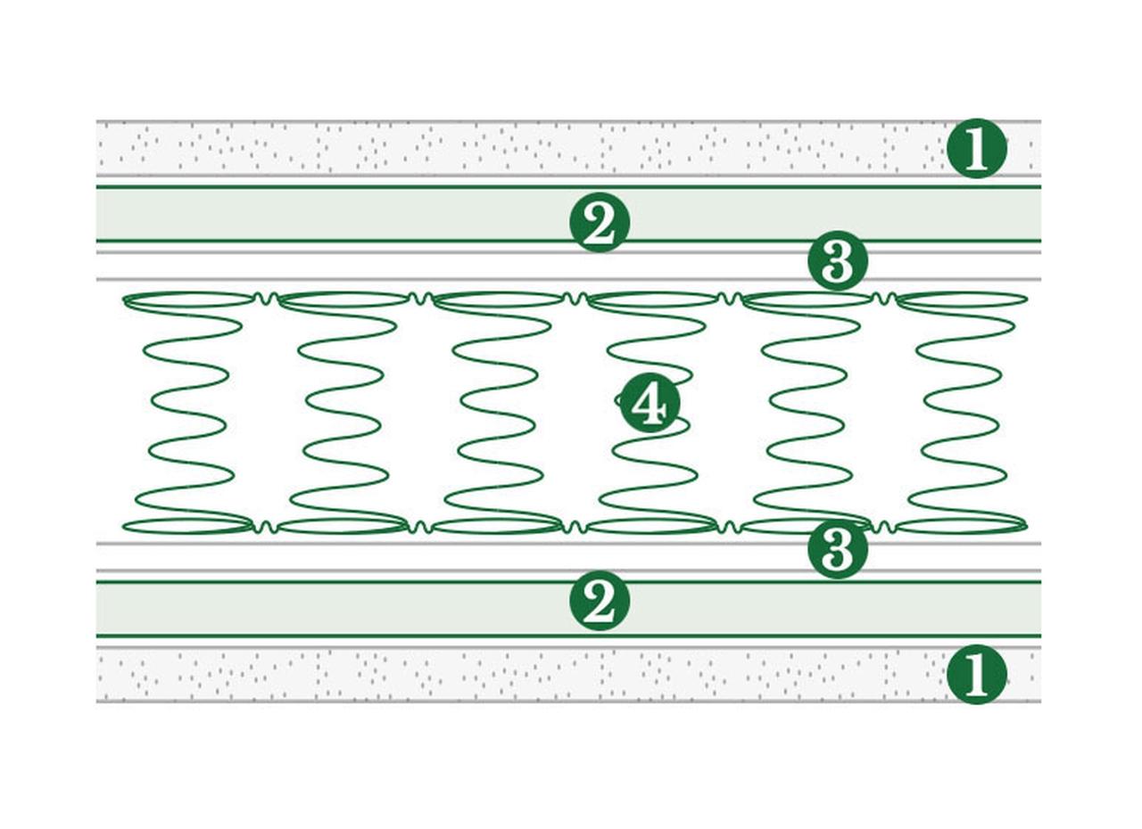 Doimo materasso singolo smart scontato del 35 for Materassi doimo