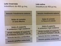 Materasso Ennerev Elegance memory scontato del -38 % - Materassi a ...
